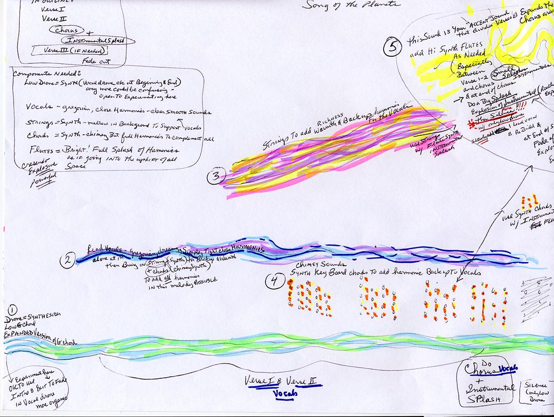 songoftheplanets-graphicarrangement